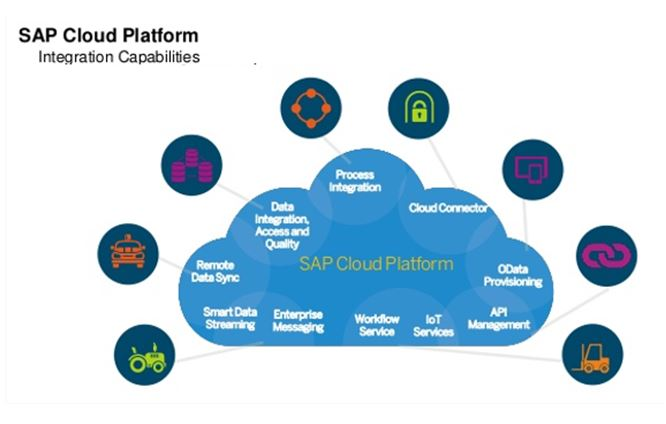 sap hana cloud integration pdf